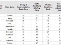 Wallethub ranks Arizona tops for road trips